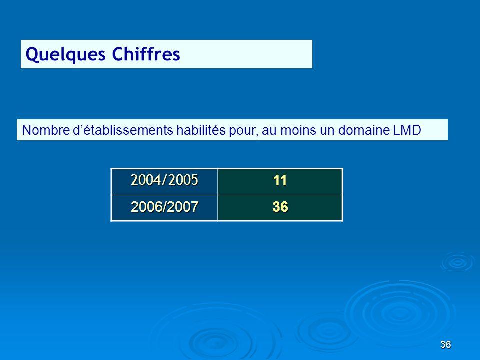 Quelques Chiffres Nombre d'établissements habilités pour, au moins un domaine LMD. 2004/2005. 11.