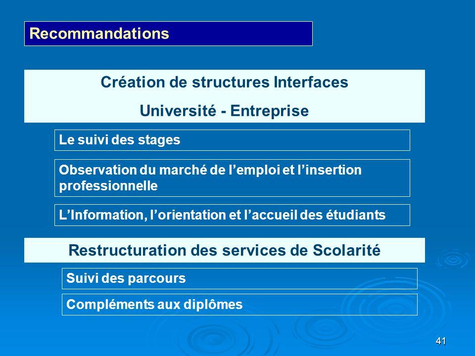 Création de structures Interfaces Université - Entreprise