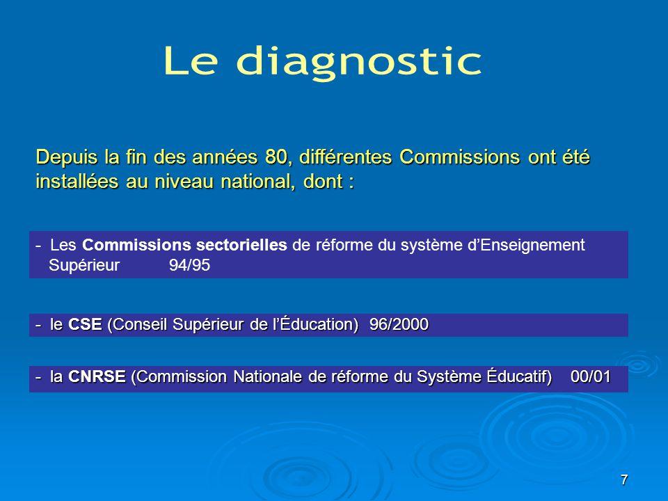 Le diagnostic Depuis la fin des années 80, différentes Commissions ont été installées au niveau national, dont :