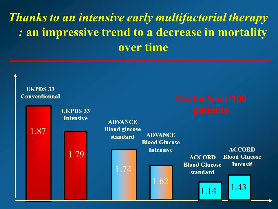 Thanks to an intensive early multifactorial therapy : an impressive trend to a decrease in mortality over time