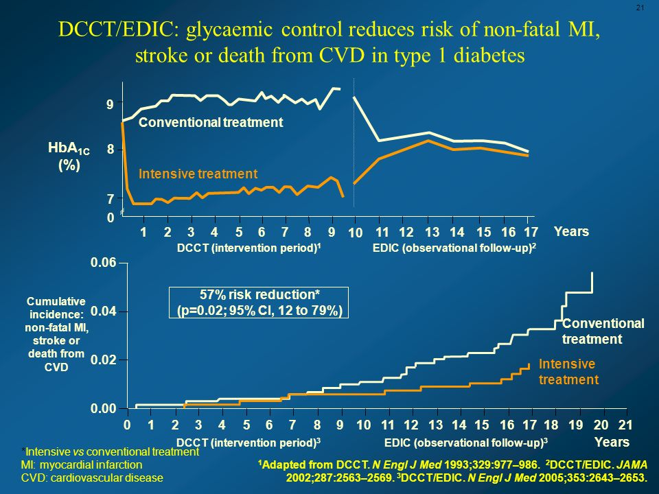 DCCT/EDIC: glycaemic control reduces risk of non-fatal MI, stroke or death from CVD in type 1 diabetes