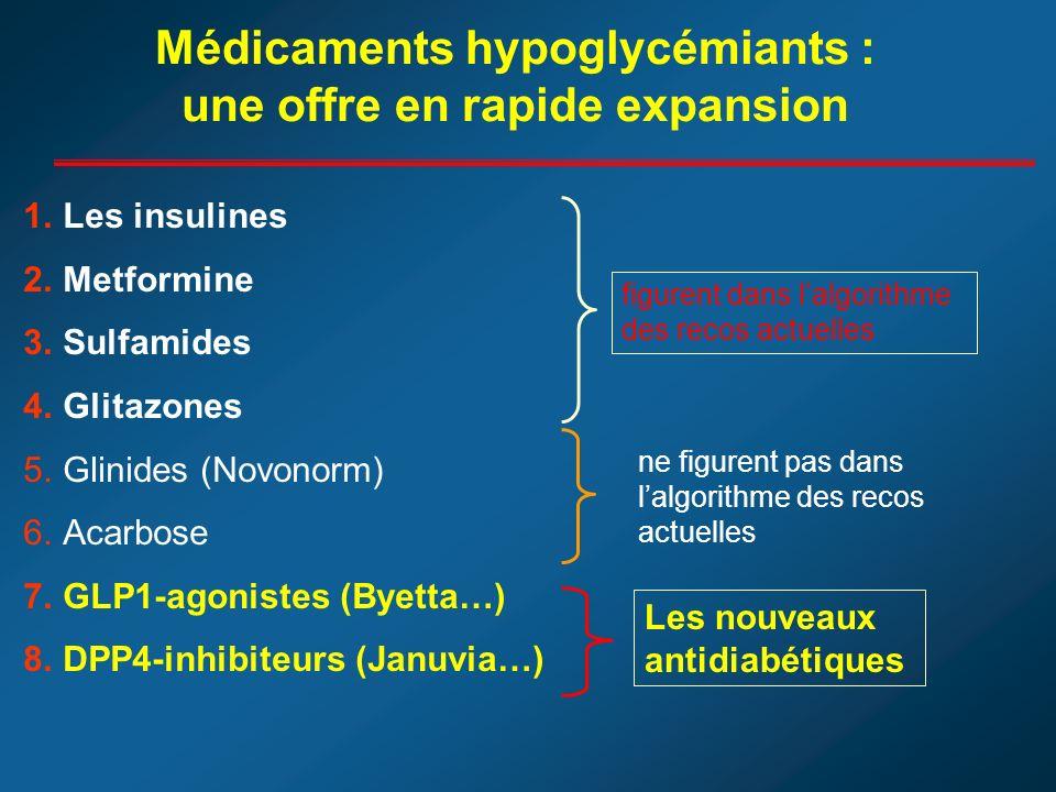 Médicaments hypoglycémiants : une offre en rapide expansion