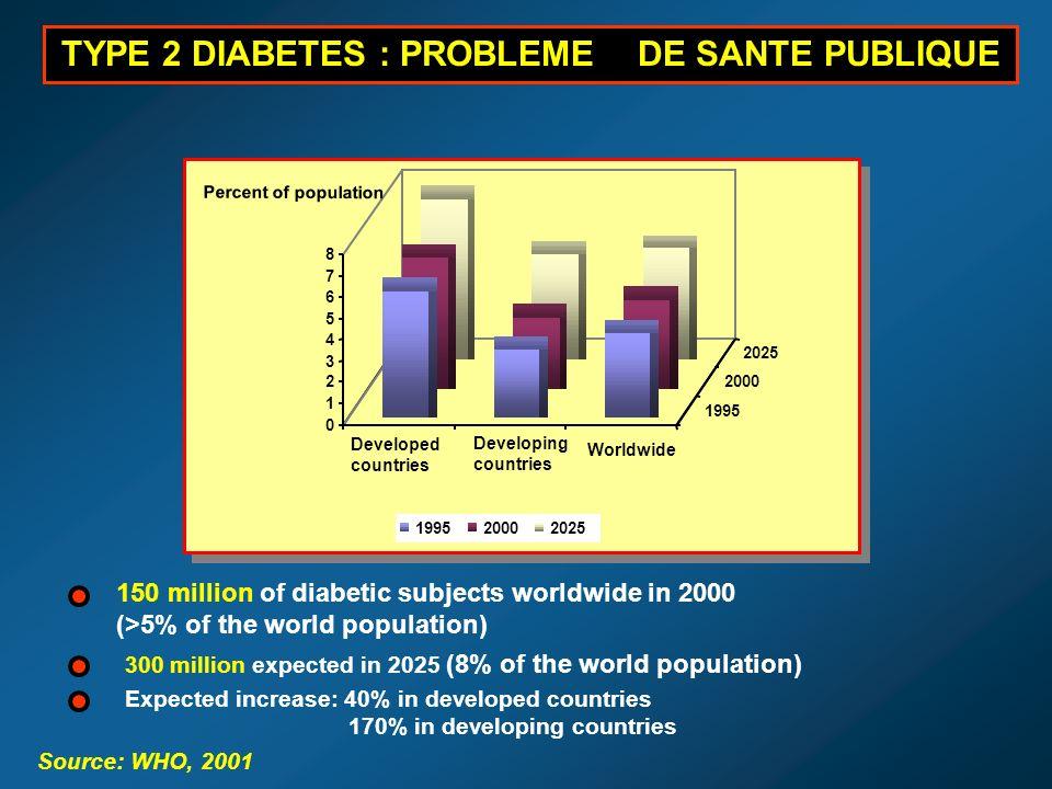 TYPE 2 DIABETES : PROBLEME DE SANTE PUBLIQUE