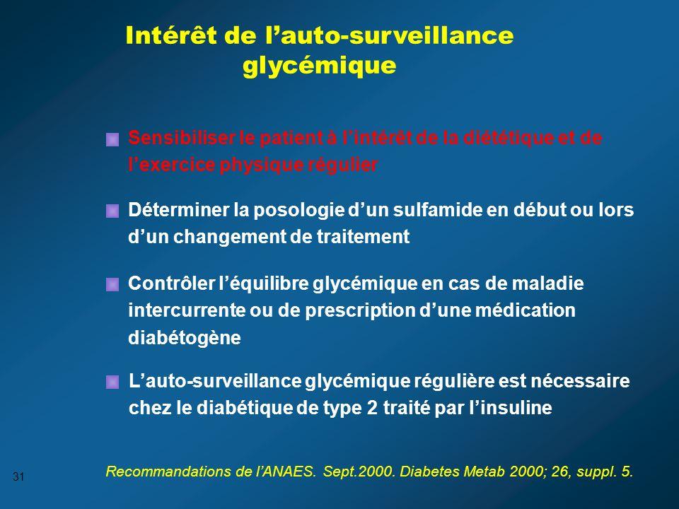 Intérêt de l'auto-surveillance glycémique