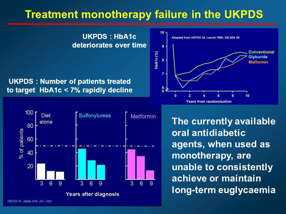 Treatment monotherapy failure in the UKPDS