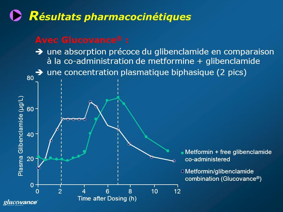 Plasma Glibenclamide (µg/L)