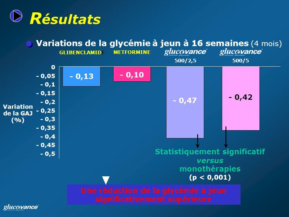 Résultats Variations de la glycémie à jeun à 16 semaines (4 mois)