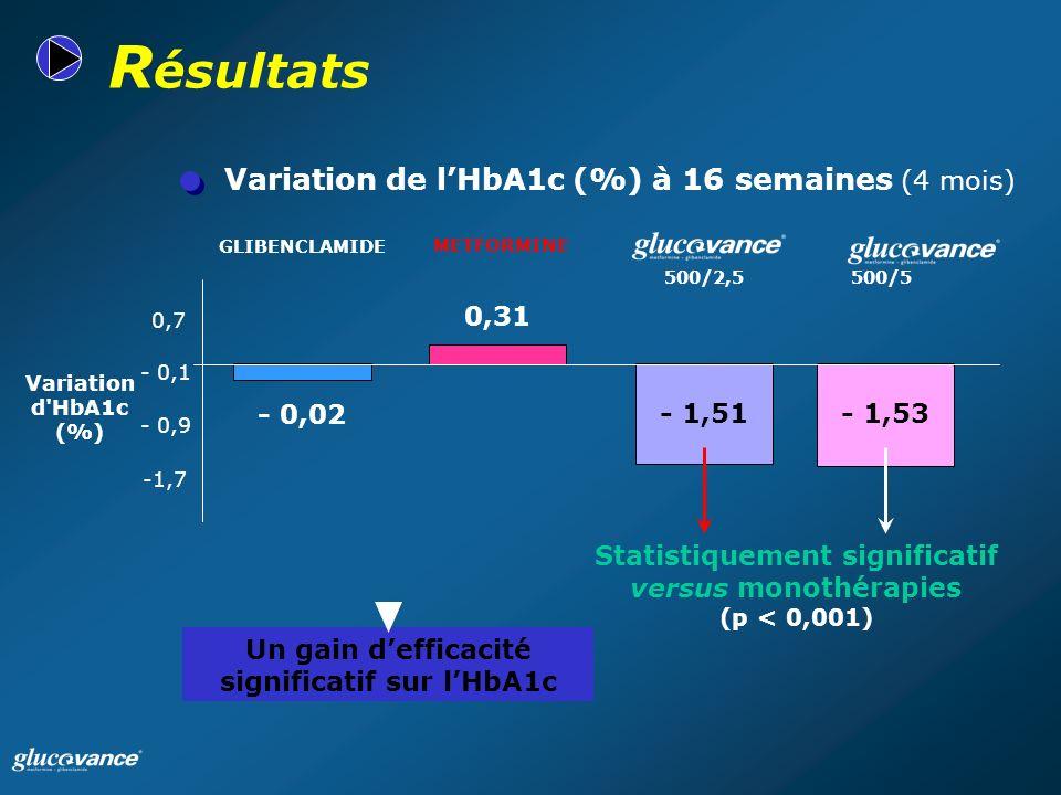 Résultats Variation de l'HbA1c (%) à 16 semaines (4 mois) 0,31 - 0,02