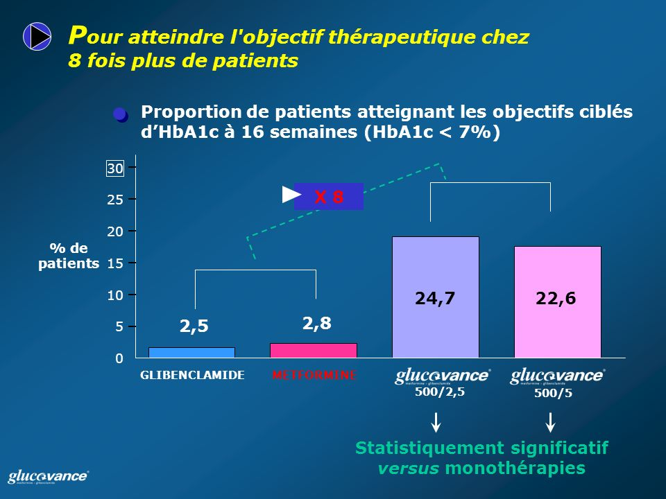 Statistiquement significatif versus monothérapies