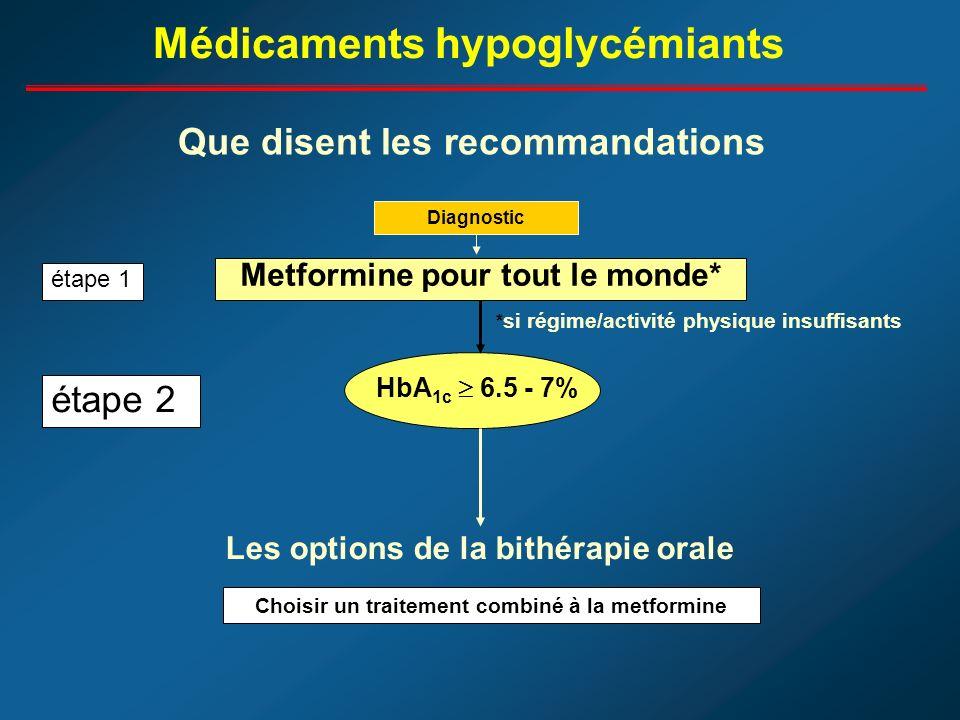 Médicaments hypoglycémiants