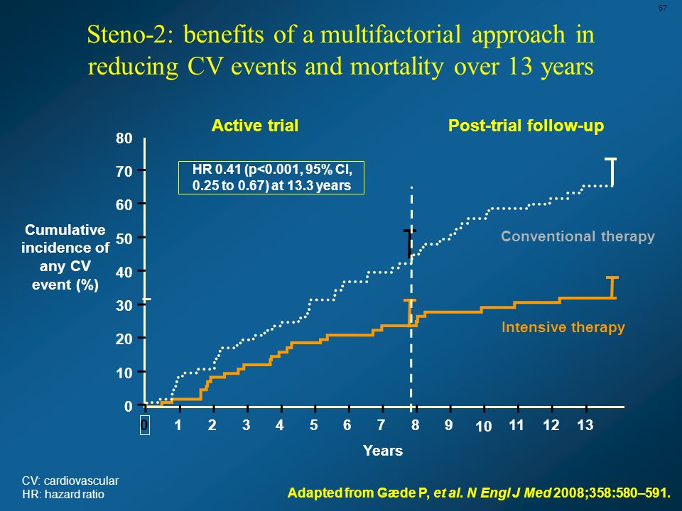 67 Steno-2: benefits of a multifactorial approach in reducing CV events and mortality over 13 years.