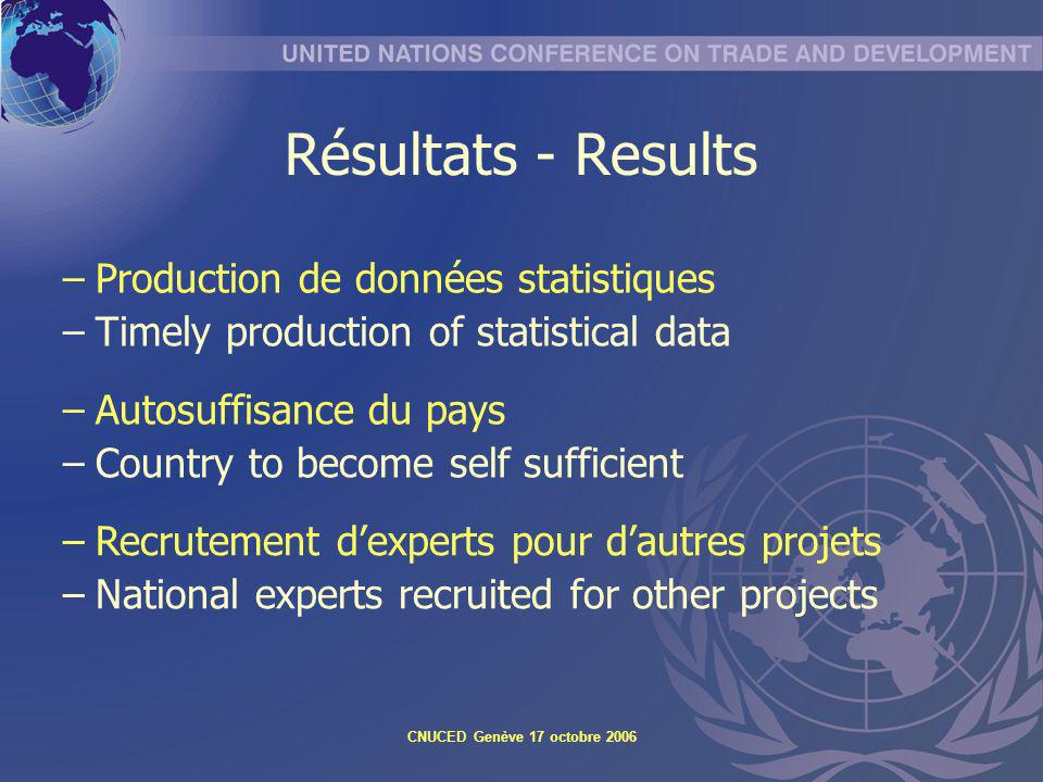 Résultats - Results Production de données statistiques