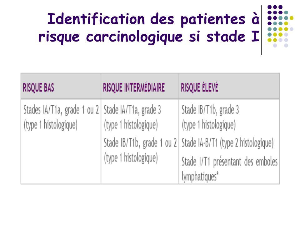 Identification des patientes à risque carcinologique si stade I