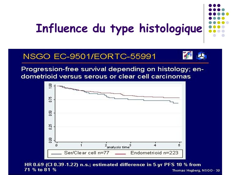 Influence du type histologique