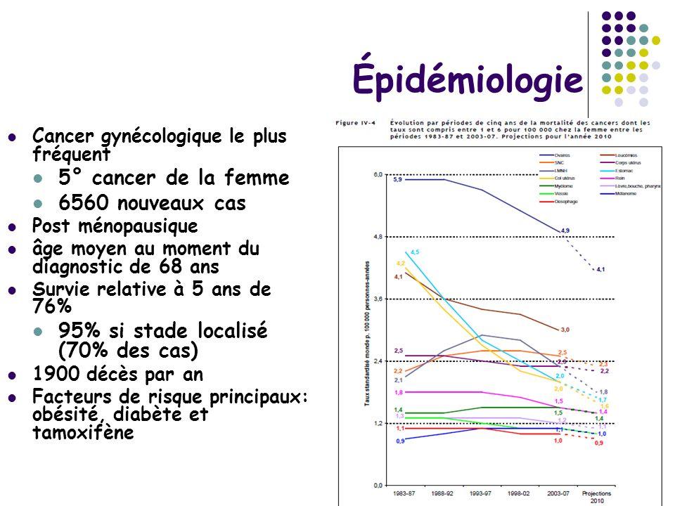 Épidémiologie 5° cancer de la femme 6560 nouveaux cas