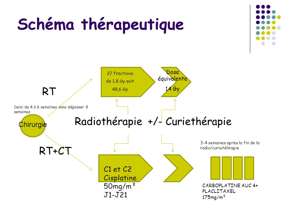 Schéma thérapeutique RT Radiothérapie +/- Curiethérapie RT+CT