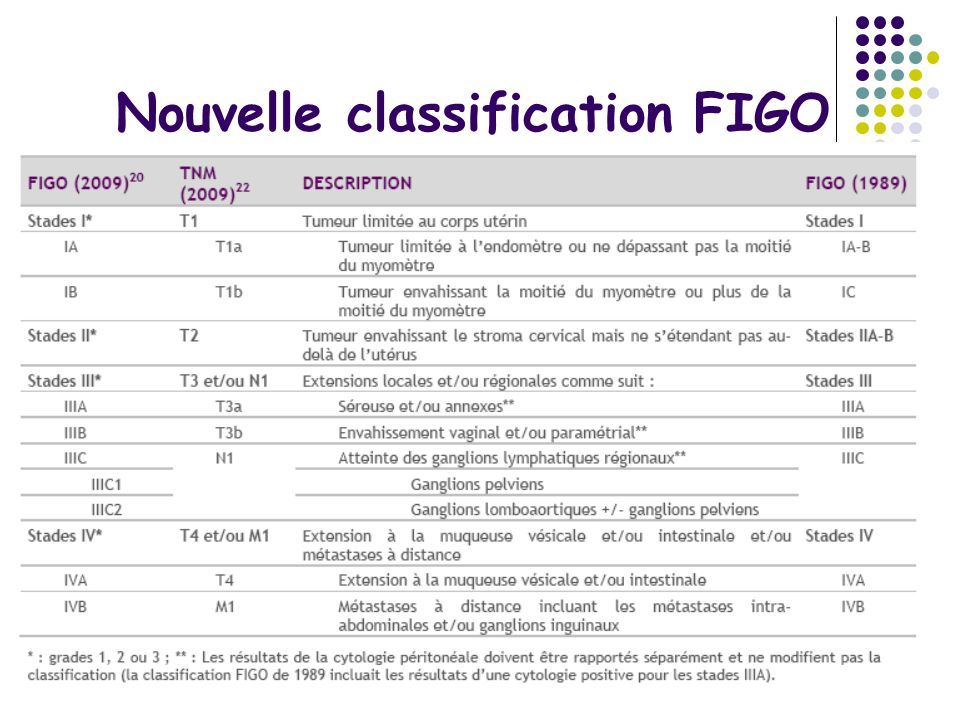 Nouvelle classification FIGO