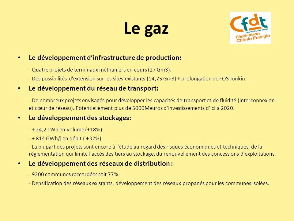 Le gaz - Quatre projets de terminaux méthaniers en cours (27 Gm3).