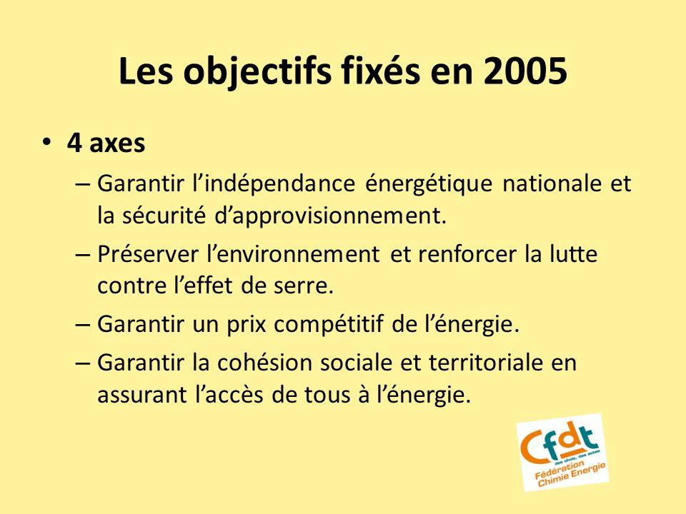 Les objectifs fixés en 2005 4 axes