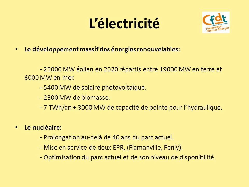 L'électricité Le développement massif des énergies renouvelables:
