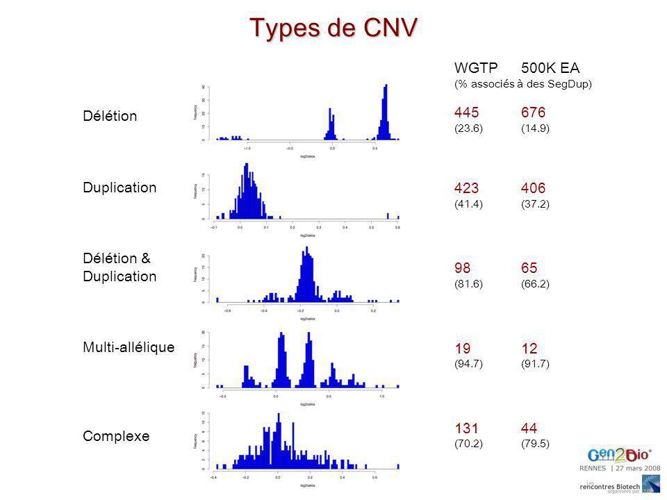 Types de CNV WGTP 500K EA 445 676 Délétion 423 406 Duplication 98 65