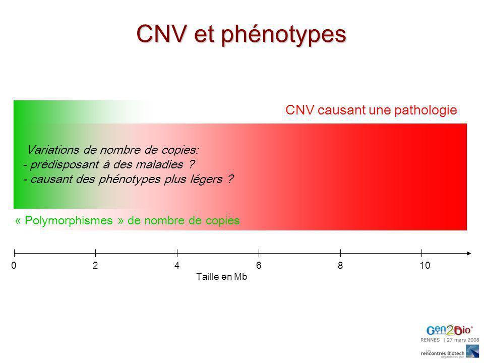 CNV et phénotypes CNV causant une pathologie