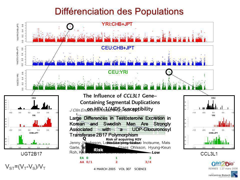 Différenciation des Populations