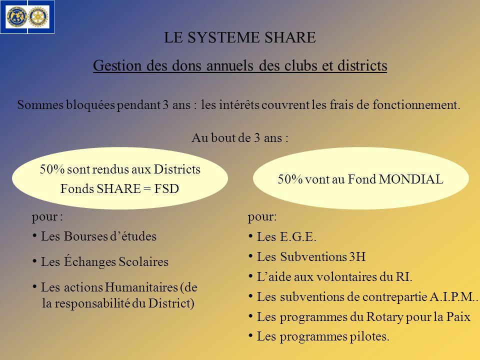 Gestion des dons annuels des clubs et districts