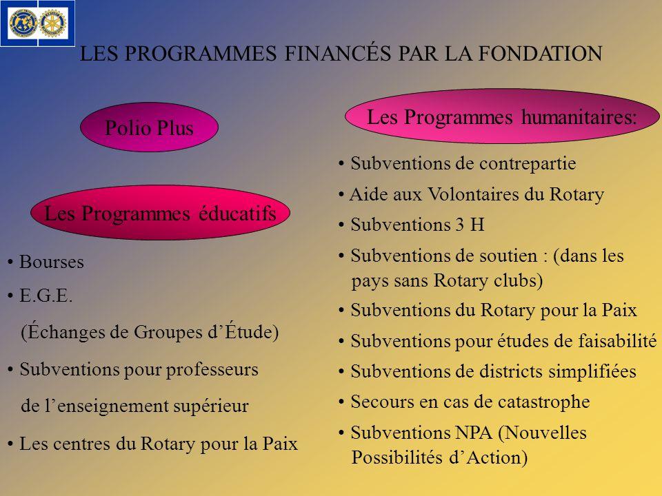 LES PROGRAMMES FINANCÉS PAR LA FONDATION