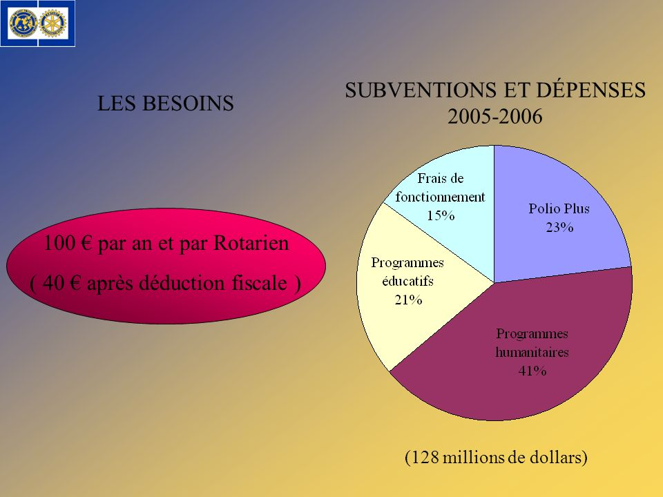 SUBVENTIONS ET DÉPENSES 2005-2006 LES BESOINS