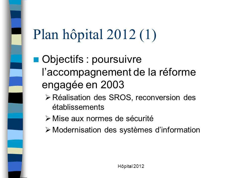 Plan hôpital 2012 (1) Objectifs : poursuivre l'accompagnement de la réforme engagée en 2003. Réalisation des SROS, reconversion des établissements.