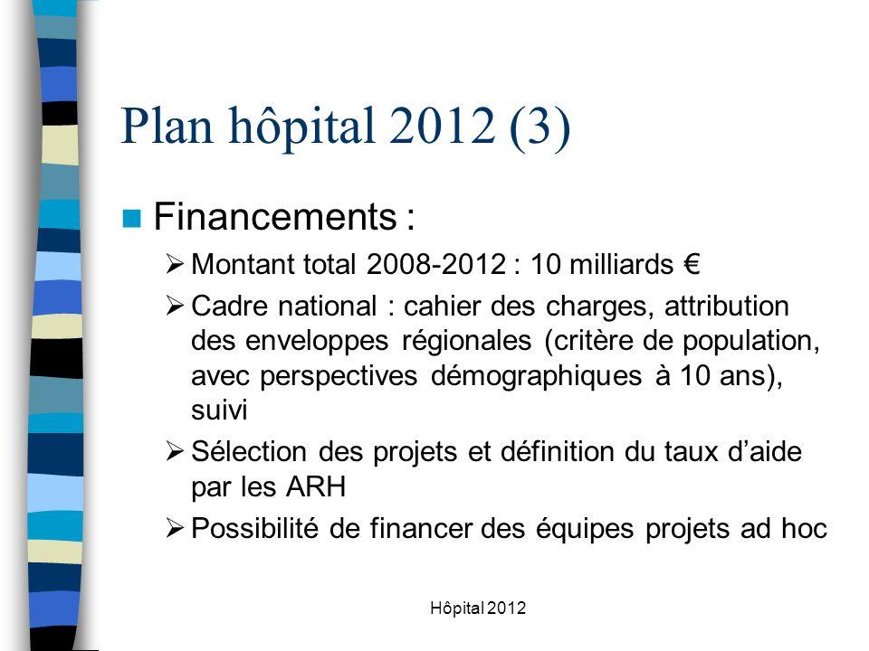 Plan hôpital 2012 (3) Financements :