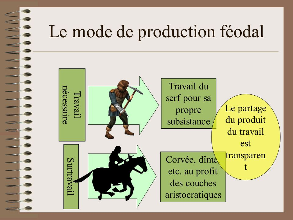 Le mode de production féodal
