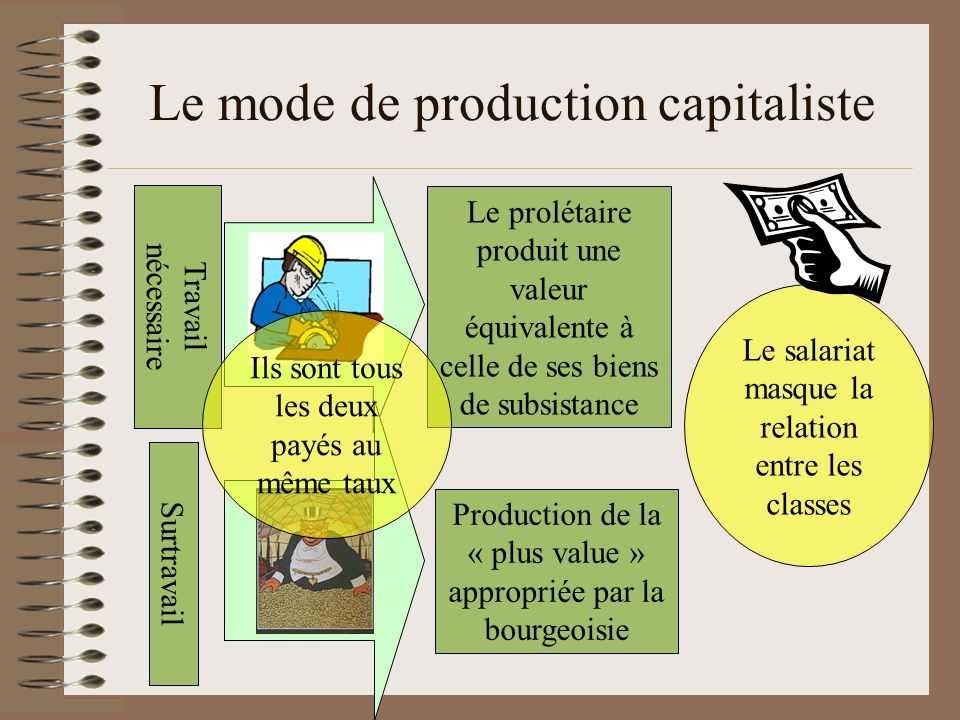 Le mode de production capitaliste