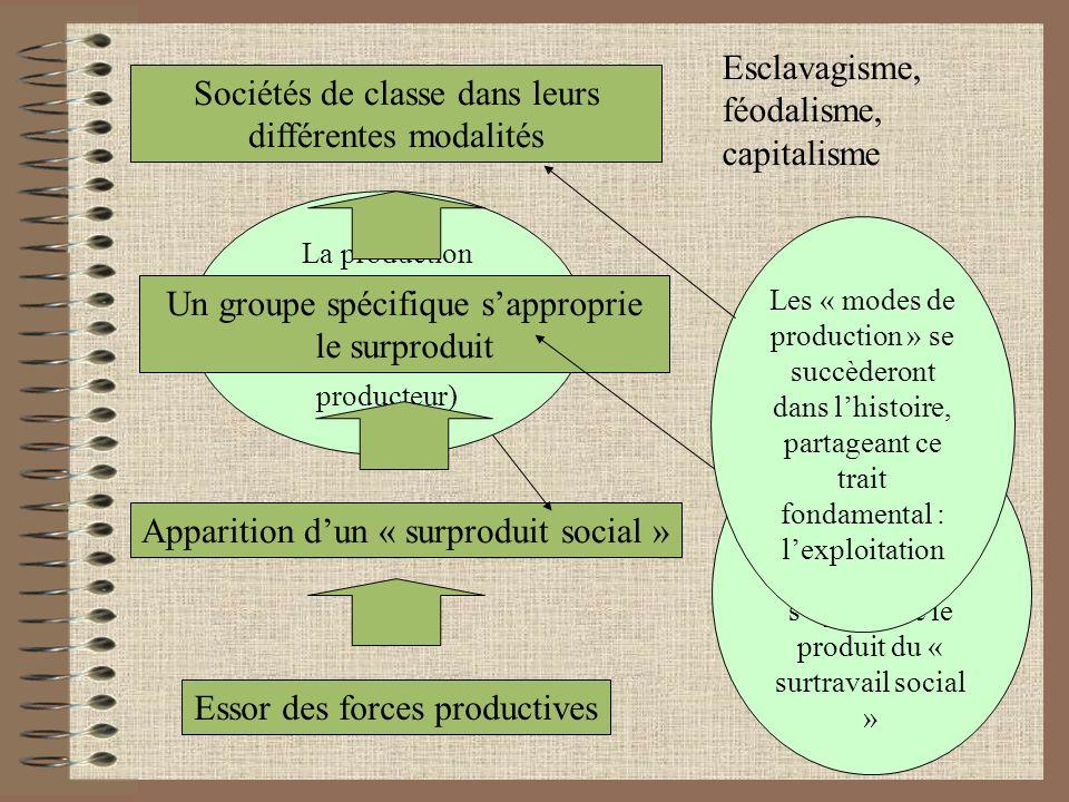 Esclavagisme, féodalisme, capitalisme