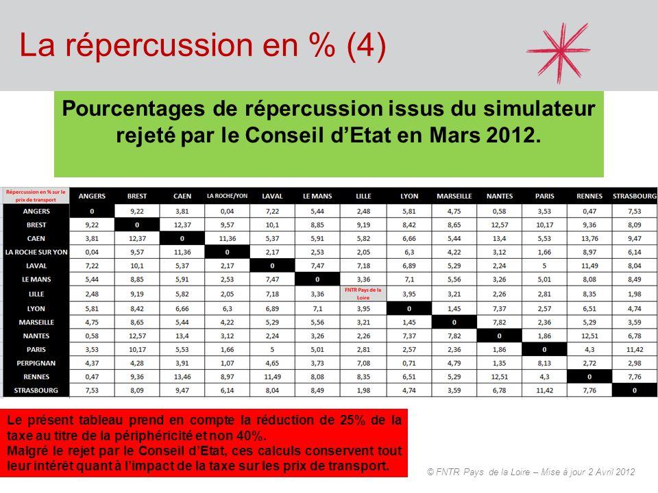 La répercussion en % (4) Pourcentages de répercussion issus du simulateur rejeté par le Conseil d'Etat en Mars 2012.
