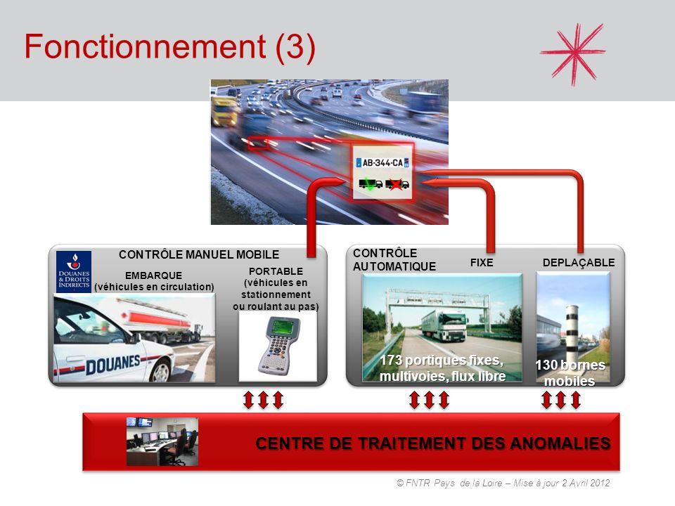 (véhicules en circulation) (véhicules en stationnement