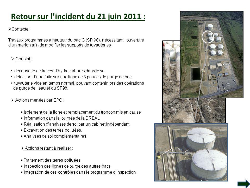 Retour sur l'incident du 21 juin 2011 :