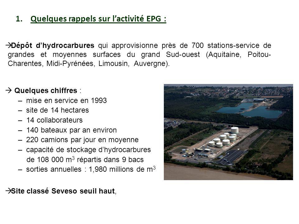 Quelques rappels sur l'activité EPG :