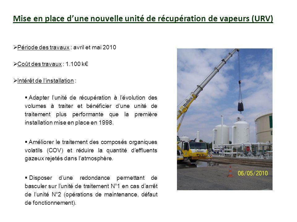 Mise en place d'une nouvelle unité de récupération de vapeurs (URV)