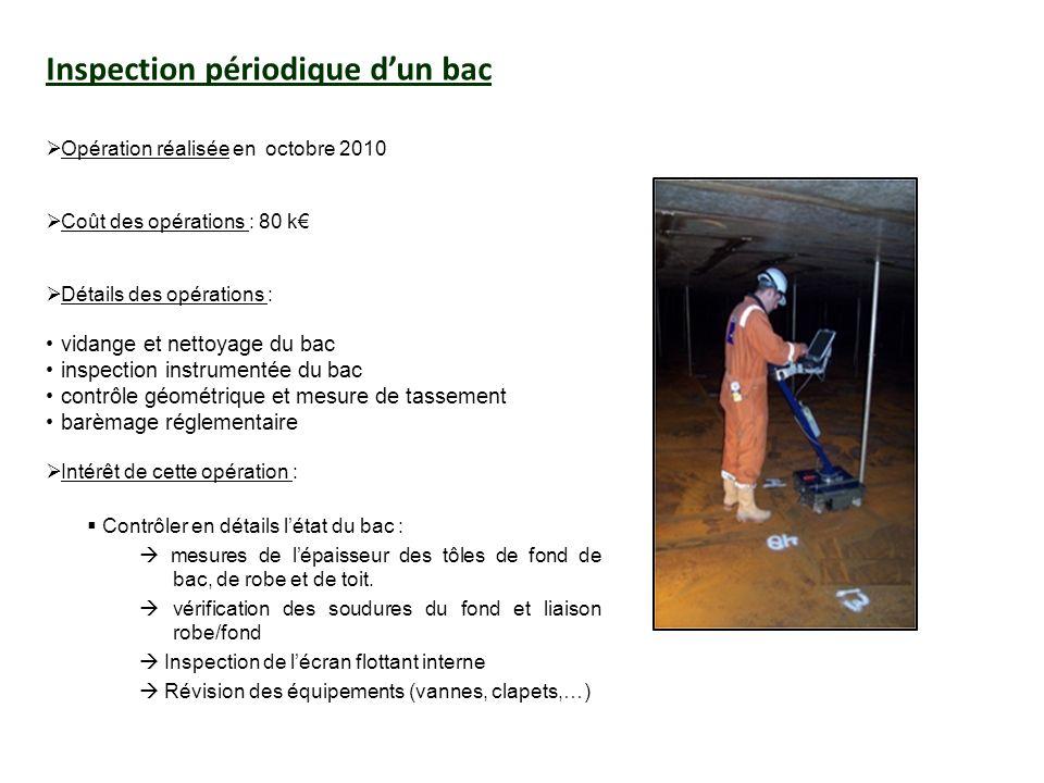 Inspection périodique d'un bac