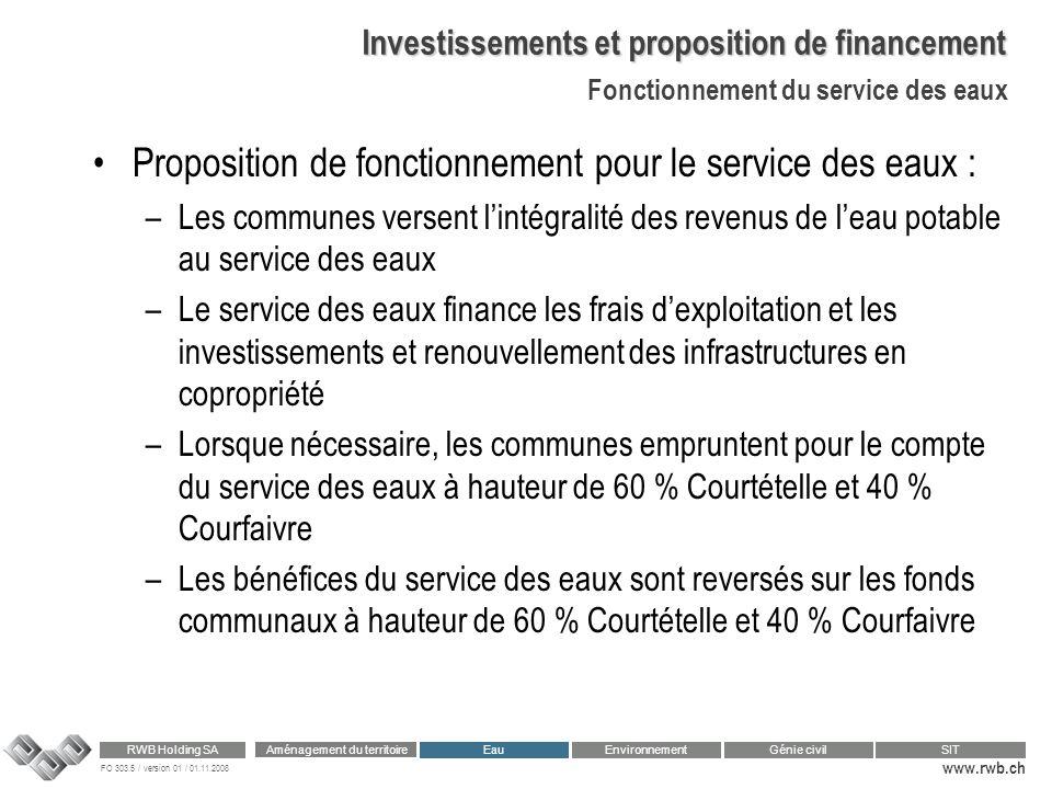 Investissements et proposition de financement
