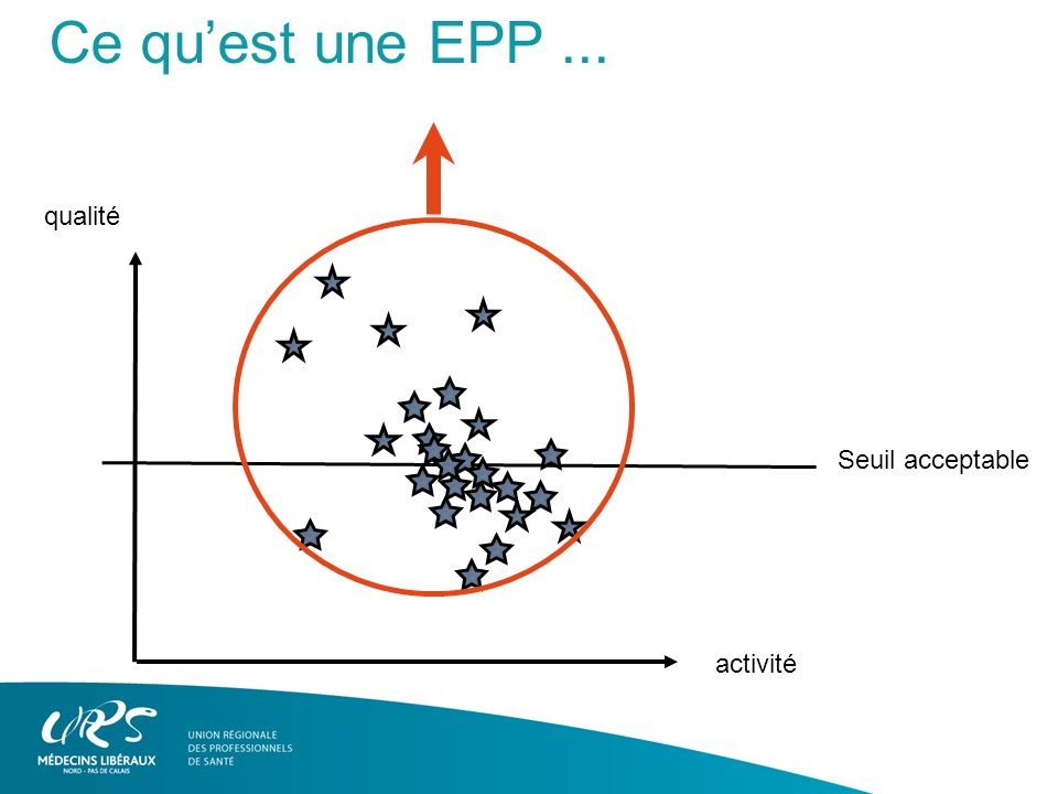 Ce qu'est une EPP ... qualité Seuil acceptable activité