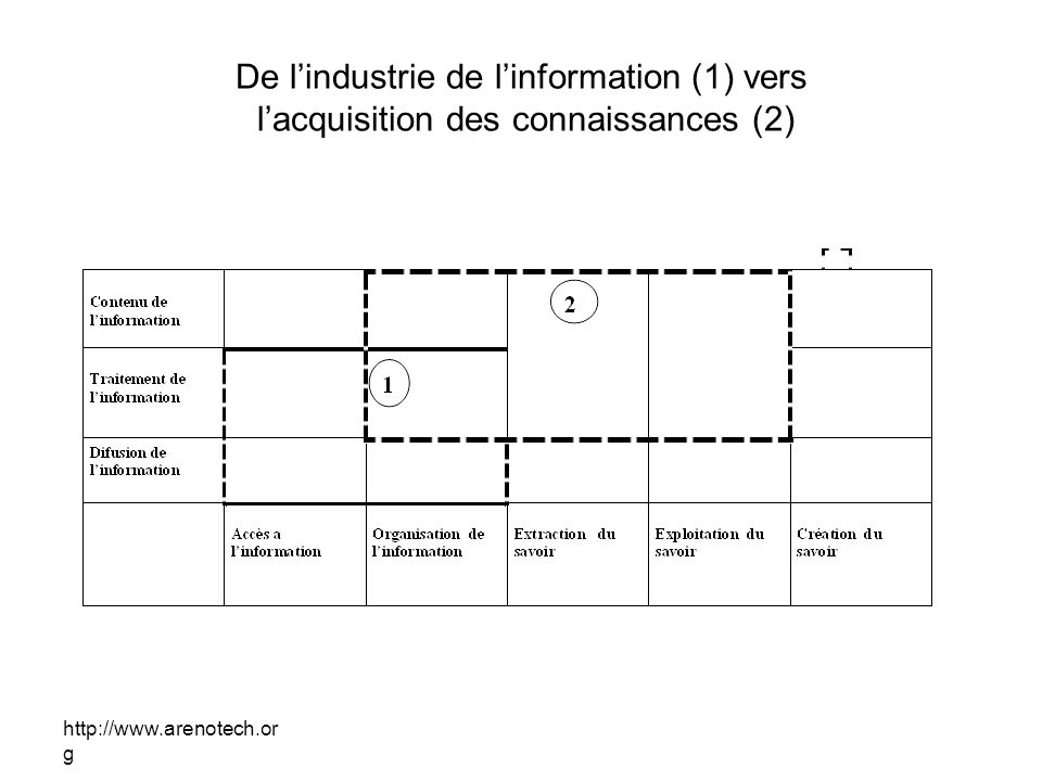 De l'industrie de l'information (1) vers l'acquisition des connaissances (2)