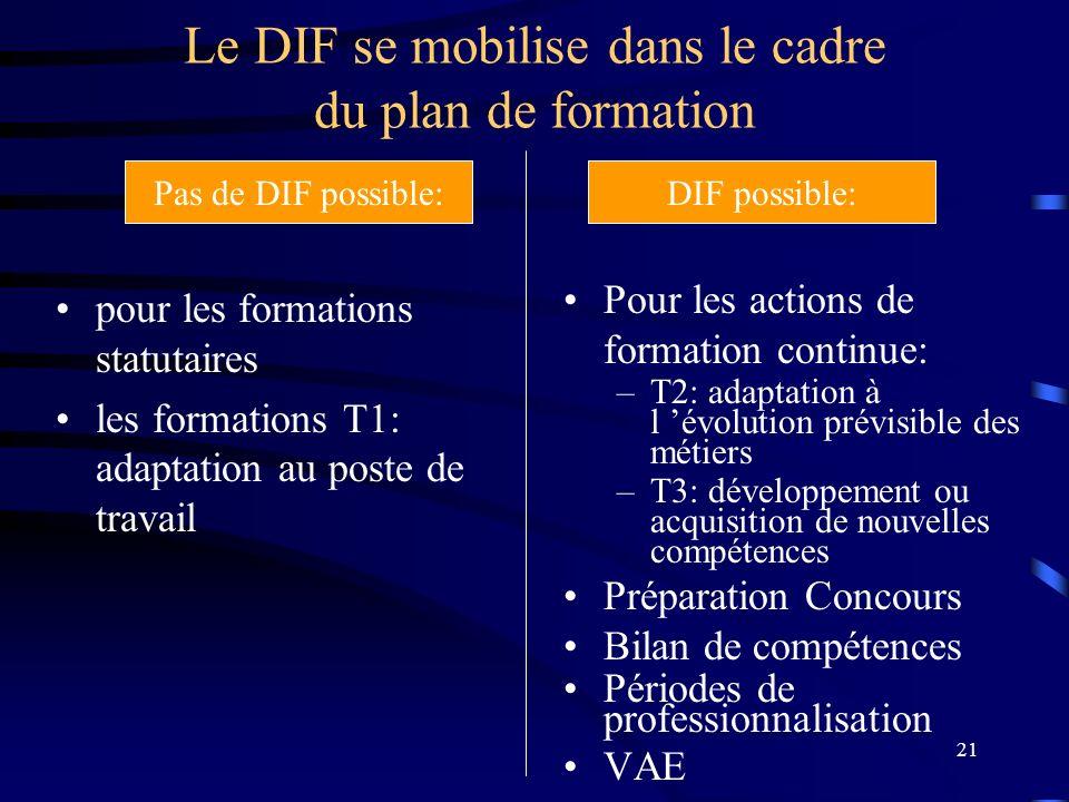 Le DIF se mobilise dans le cadre du plan de formation