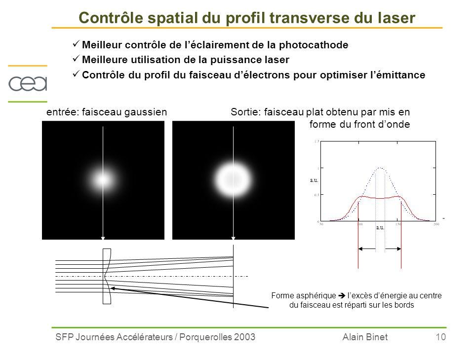 Contrôle spatial du profil transverse du laser