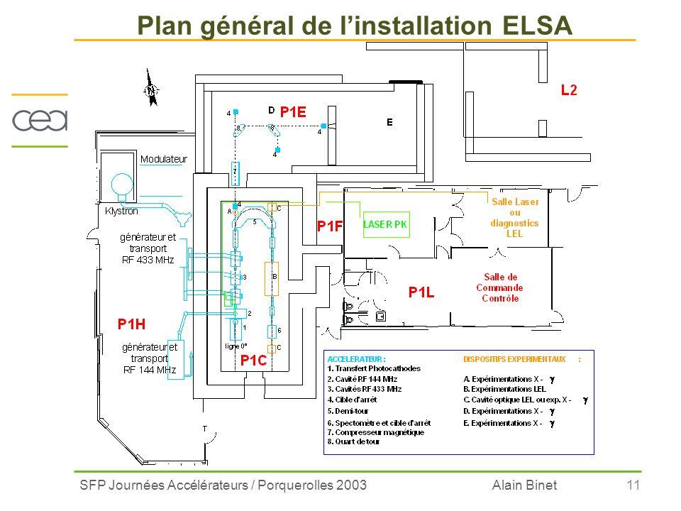 Plan général de l'installation ELSA