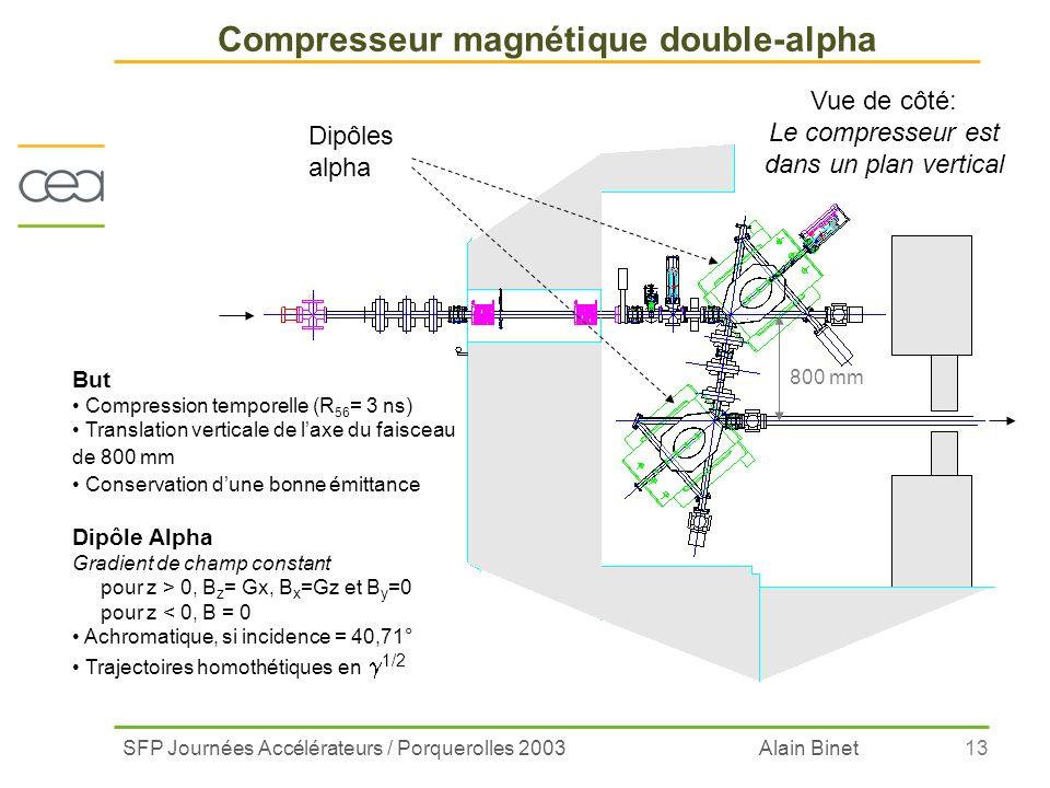 Compresseur magnétique double-alpha