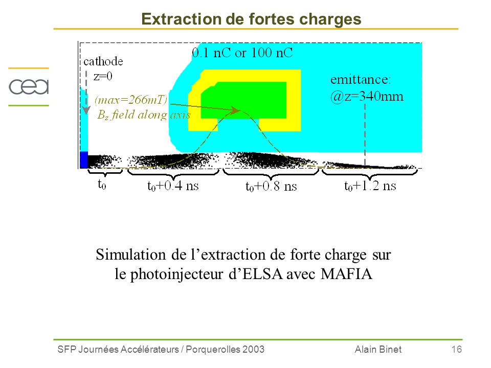Extraction de fortes charges
