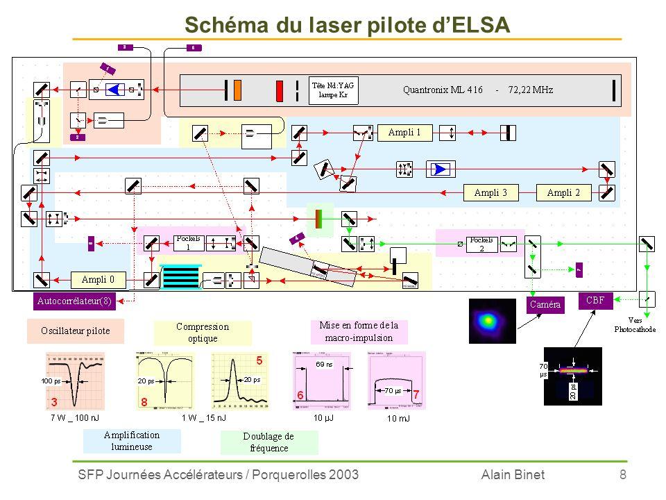 Schéma du laser pilote d'ELSA